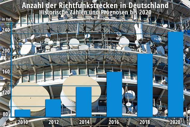 Infografik Anzahl der Richtfunkstrecken in Deutschland
