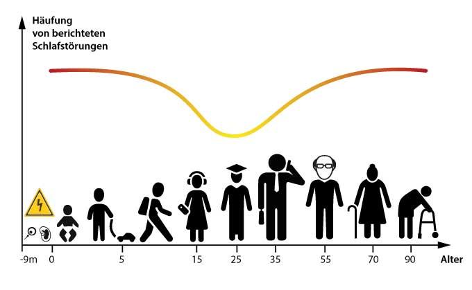 Schlafstörungen durch Elektrosmog in Abhängigkeit vom Lebensalter