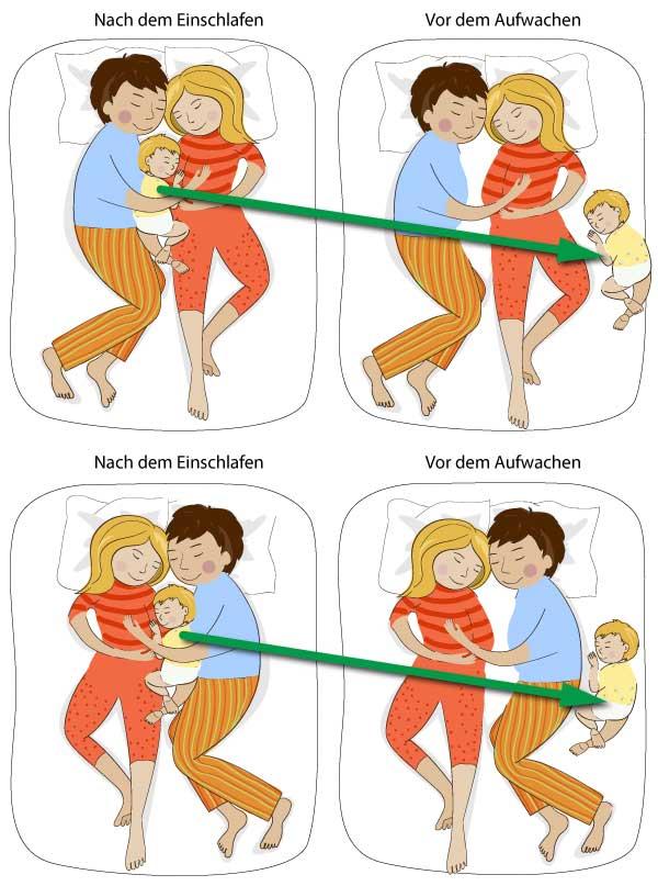 Eltern und Kind schlafen in Bett, Kind bewegt sich nachts immer an dieselbe Stelle im Bett