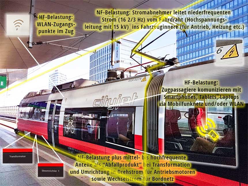 Illustration der Elektrosmog-Belastung in der Bahn am Beispiel eines Zuges im Regionalverkehr