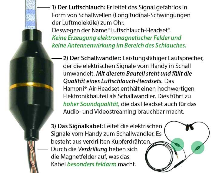 Die Funktionsweise eines Luftschlauch-Headsets: Signalkabel, Schallwandler, Luftschlauch
