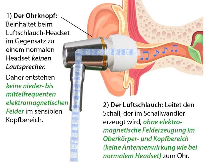 Die Funktionsweise eines Luftschlauch-Headsets: Ohrknopf und Luftschlauch
