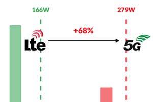 Steigerung der Strahlungsleistung 5G im Vergleich mit 4G Antennen