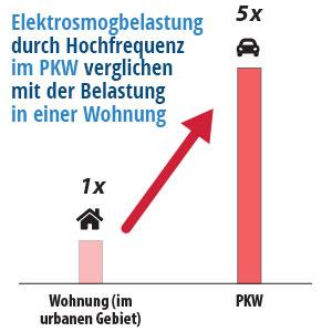Vergleich Hochfrequenz-Belastung in Wohnung mit Belastung im PKW