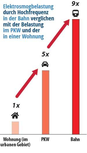 Vergleich Hochfrequenz-Belastung in Wohnung mit Belastung in der Bahn
